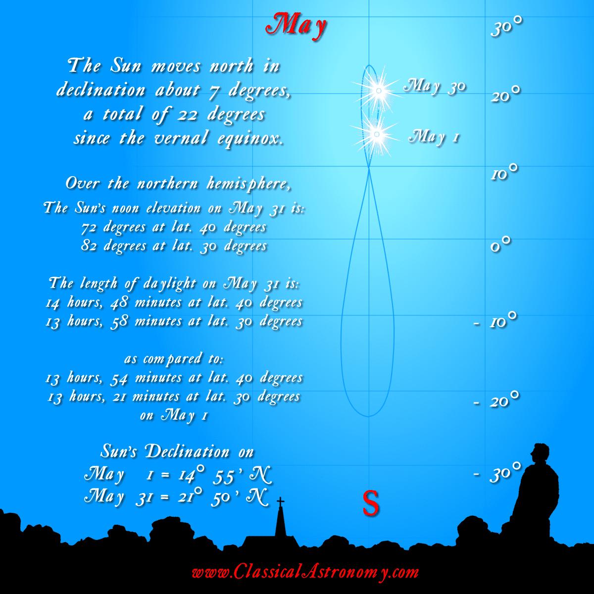 1-Analemma-5-May