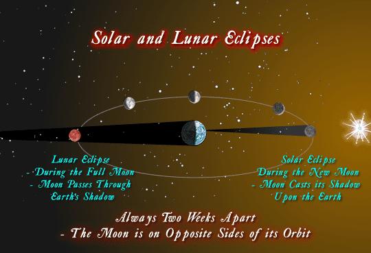15-4-1-Solar-LunarEclipses