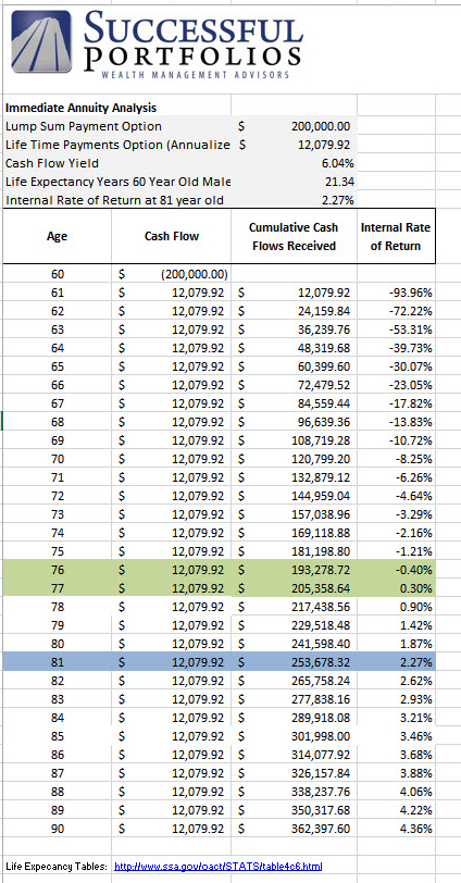 Annuity and Pension Rate of Return Calculator Worksheet