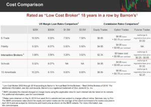 Interactive Brokers Comparison