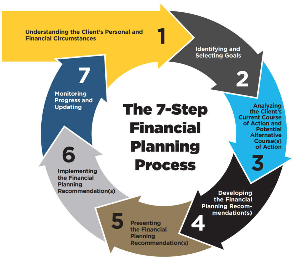 The 7-Step Financial Planning Process