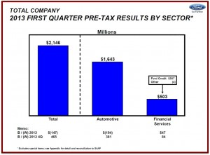 The Ford Motor profit of 41 cents per share was $147 million lower than a year ago.