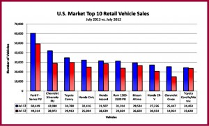 offshore nameplates represented six of the top ten selling vehicles in July—up from five in June.