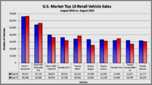 AutoInformed.com U.S. Top Ten Sellers August 2016