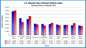 AutoInformed.com on September 2016 U.S. Light Vehicle Sales