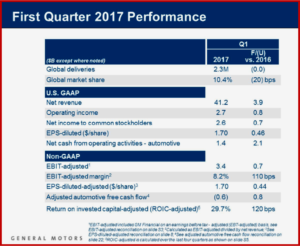 AutoInformed.com on GM Q1 2017 Financial Results