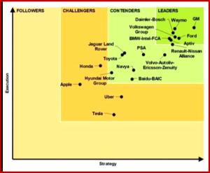 Autonomous Vehicle Development Leaders - Courtesy Navigant Research