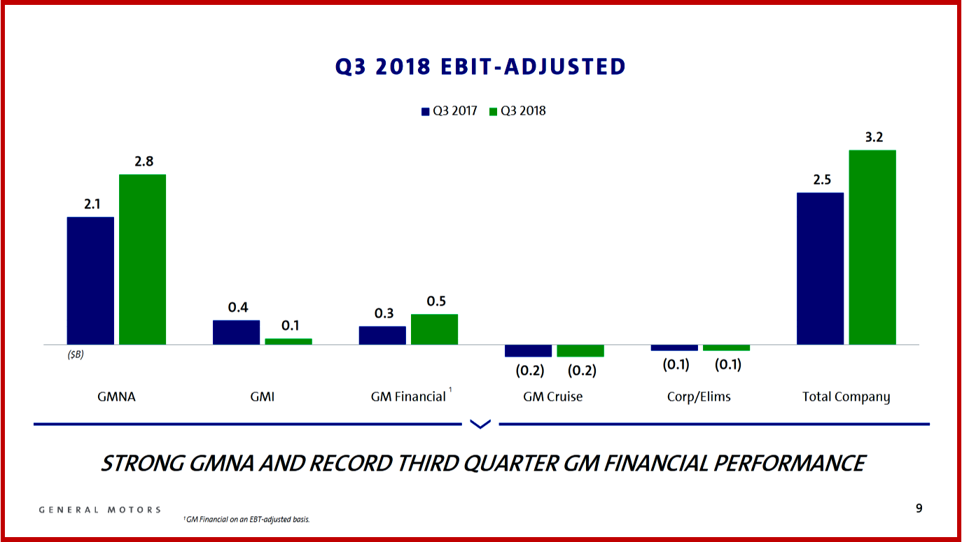 AutoInformed.com on GM Q3 2018 Earnings