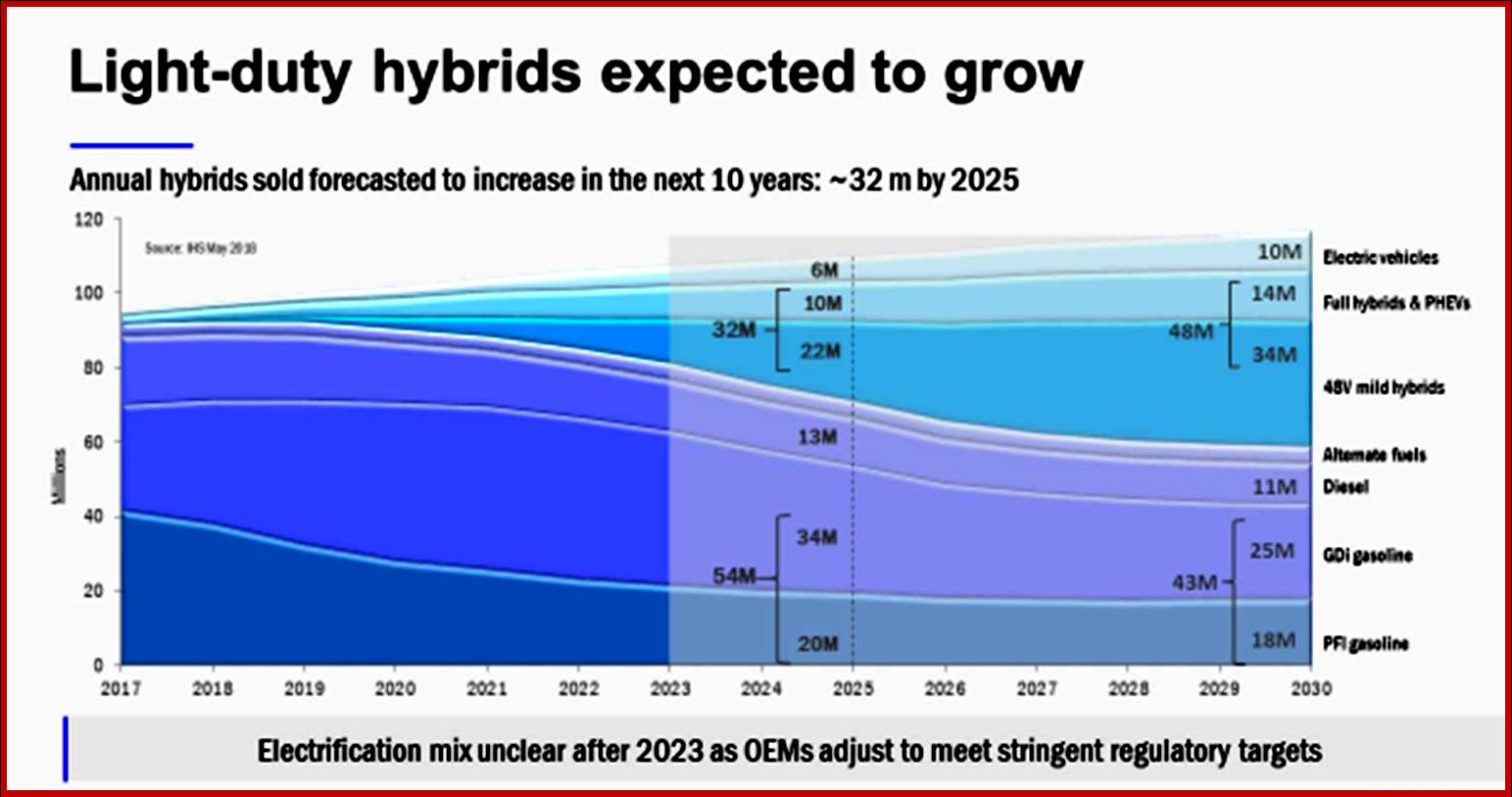 AutoInformed on Light Duty Hybrid Growth by 2025 - Courtesy LMC