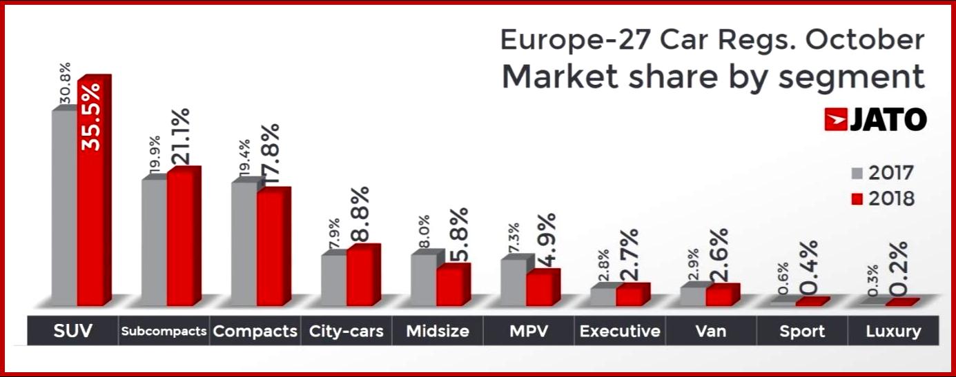 AutoInformed.com on European Light Vehicle Share October 2018