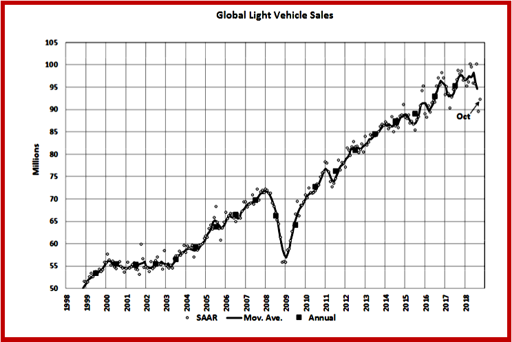 AutoInformed.com on Global Light Vehicle Sales - October 2018. Courtesy LMC