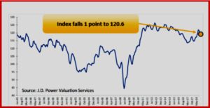 """AutoInformed.com on Used Vehicle Prices Drop for Second Consecutive Month In the November 2018 Used Car and Light Truck Guidelines Industry Update, analysts at J.D. Power Valuation Services note that after decelerating in September, the used vehicle market slowed for the second consecutive month in October. As a result, the Seasonally Adjusted Used Vehicle Price Index decreased by 1 point, relative to September, to 120.6. Highlights Wholesale Prices Decline in October - down by an average of 3.1% Used Vehicle Price Index Slips - declines 1 point to 120.6 New Vehicle Sales Inch Up - remain relatively flat, new vehicle SAAR reaches 17.46 million Incentive Spending Decline - for the second time since April 2015 """"Wholesale prices of used vehicles up to 8 years in age declined by an average of 3.1% in October, which was right in line with the period's previous five-year average decline of 3%,"""" said David Paris, Executive Analyst at J.D. Power Valuation Services. """"As expected, there wasn't any noticeable strengthening in wholesale prices for the October period due to hurricane replacement demand."""" J.D. Power Valuation Services (formerly NADA Used Car Guide) is a provider of vehicle valuation products and services to businesses. It collects and analyzes more than 1 million automotive and truck wholesale and retail transactions per month, and delivers a range of guidebooks, auction data, analysis and data solutions. autoinformed.com, autoinformed, Ken Zino, automotive blog, auto industry commentary, new vehicle reviews, connected vehicles, .D. Power Valuation Services, U.S. used vehicle prices,"""
