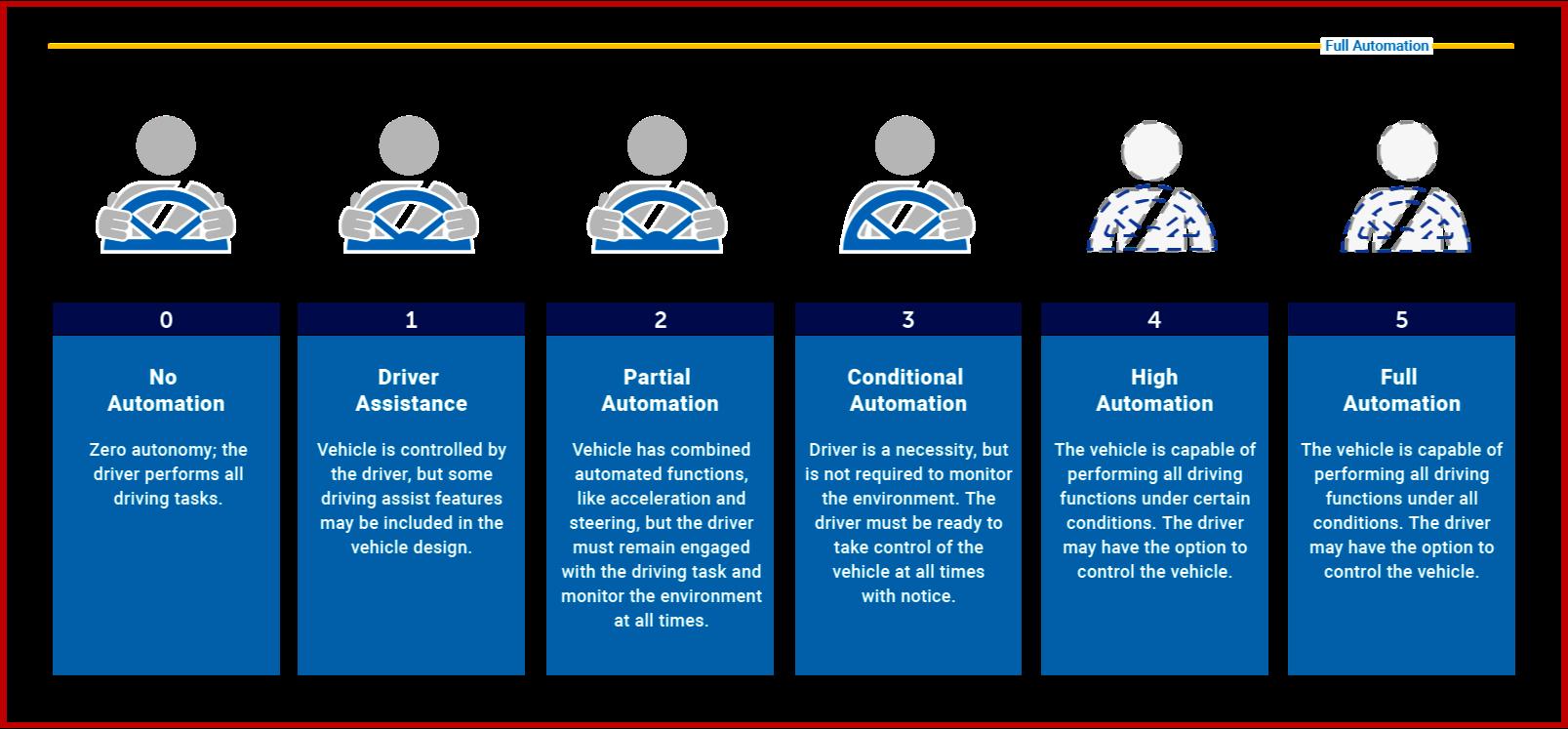 AutoInformed.com on SAE Autonomous Vehicle Driving Levels