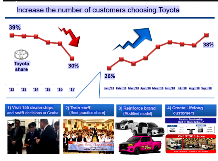 AutoInformed.com on Toyota Q2 November 2018 - Increasing Customers