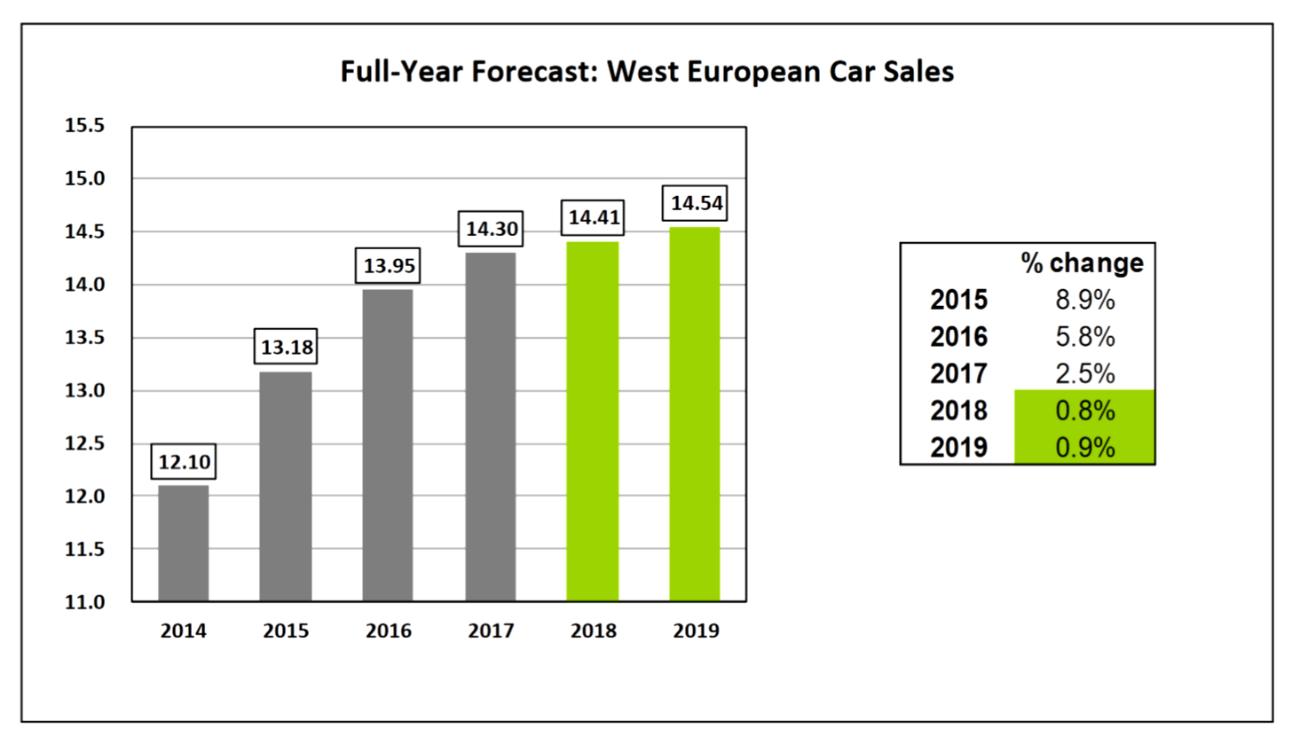 AutoInformed.com Western Europe Full Year 2018 Vehicle Sales