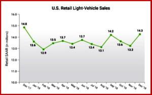 AutoInformed.com on 2018 US Light Vehicle Sales