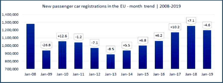 AutoInformed.com on Jan 2019 EU Passenger Car Sales