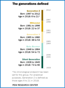 AutoInformed.com on The Generations Defined
