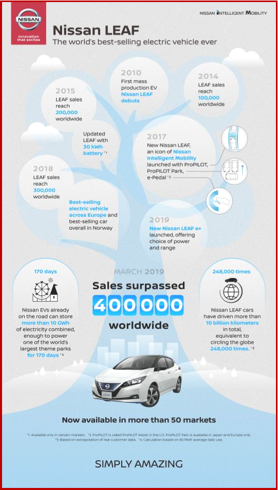 AutoInformed.com on Nissan Leaf History
