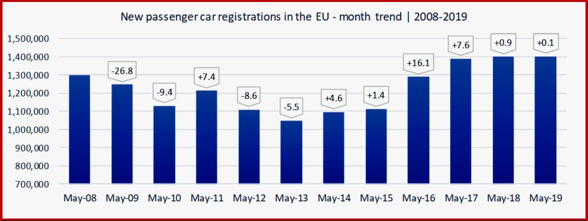 AutoInformed.com on EU Passenger Car Sales May 2008-2019