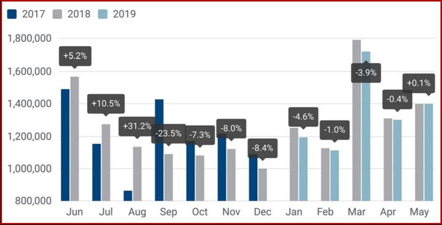 AutoInformed.com on EU Passenger Car Sales through May 2017-2019
