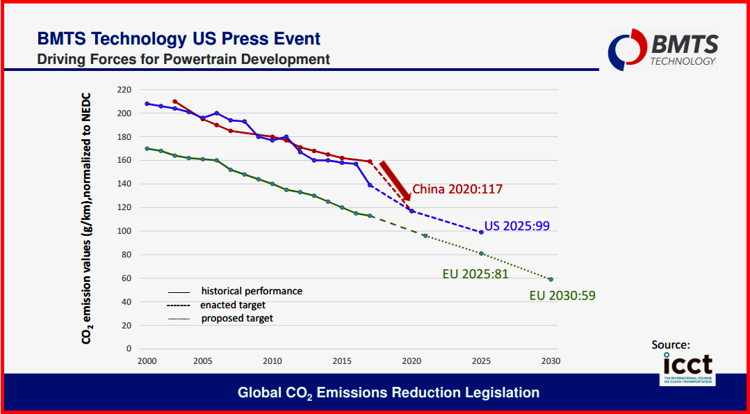 AutoInformed.com on global emission tandards and the death of the internal combustion engine.