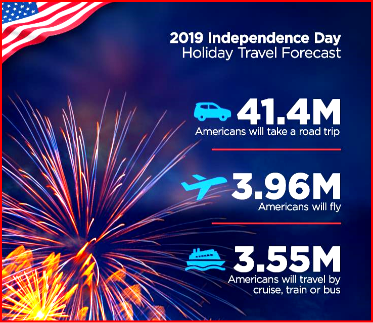AutoInformed.com on Independence Day 2019 Travel Forecast