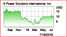 AutoInformed.com on SEC Charges Power Solutions International