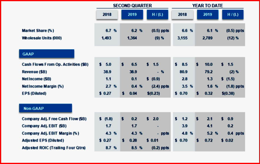 AutoInformed.com on Ford Motor Financial Results