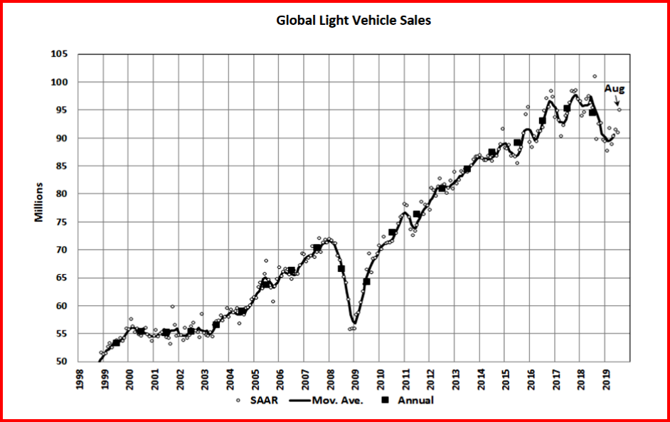 AutoInformed.com on Global Light Vehicle Sales August 2019