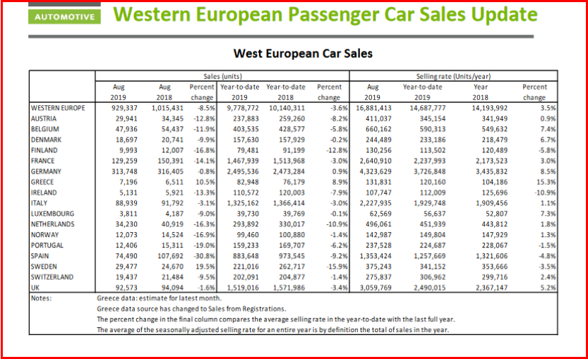 AutoInformed.com on Western European Car Sales