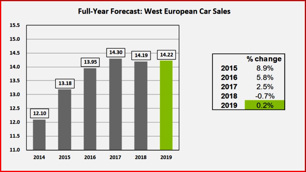 AutoInformed.com on Western European Car Sales