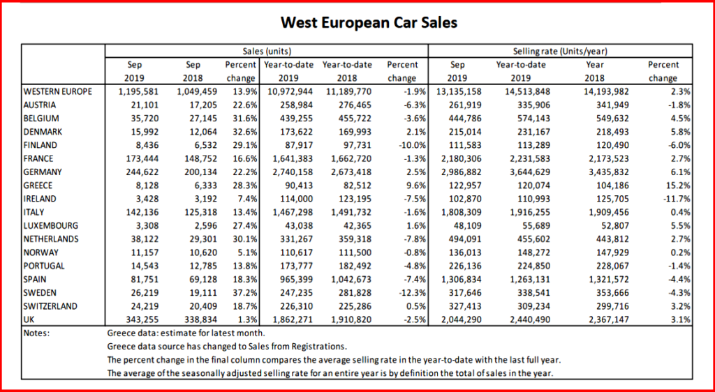 AutoInformed.com on West European Passenger Car Sales September 2019 by Country