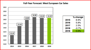 AutoInformed.com on Western European Passenger Car Sales 2019 Forecast
