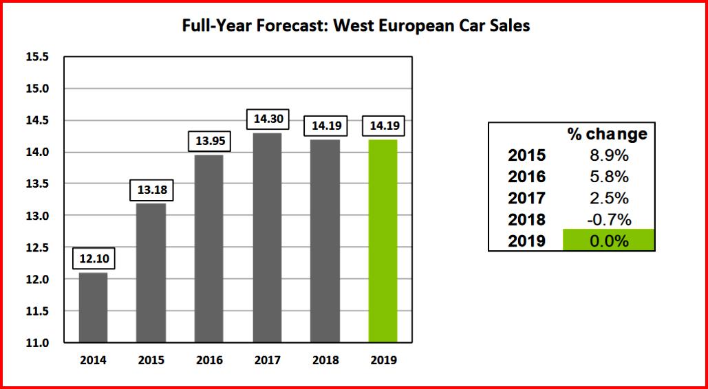 AutoInformed.com on Western European Passenger Car Sales 2019 Forecast