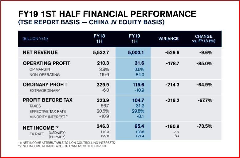 AutoInformed.com on Nissan FY 2019 Q2 Financial Results