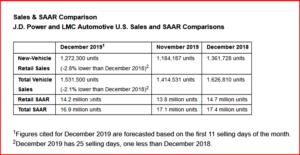 AutoInformed.com on December 2019 US Sales and SAAR