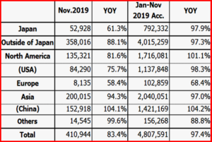 AutoInformed.com on China Leads Honda Global Production - November 2019