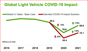 AutoInformed.com on Global Sales Forecasts and the COVID-19 Pandemic