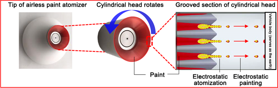 AutoInformed.com on Toyota Develops New Paint Atomizer With Rotating Head