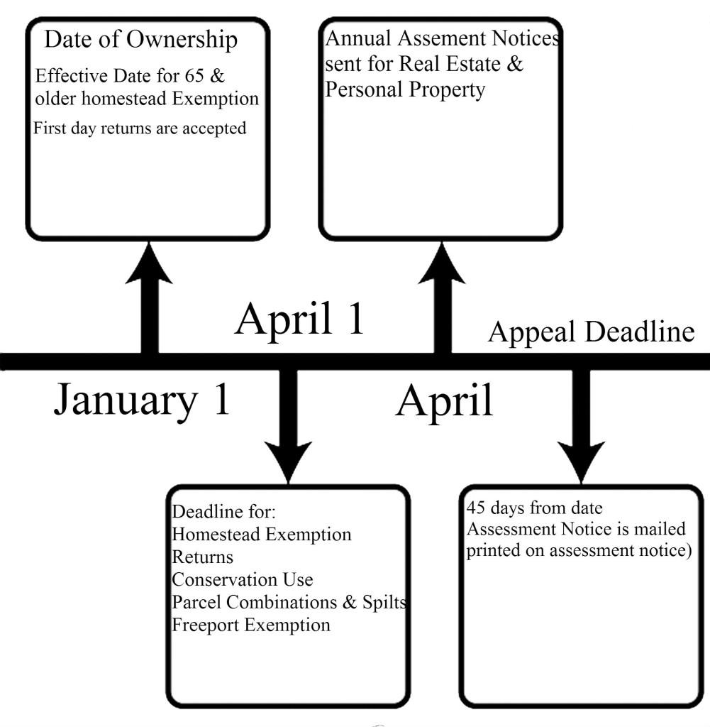 Assessors Timeline