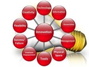 Shift Happens!® When You Innovate