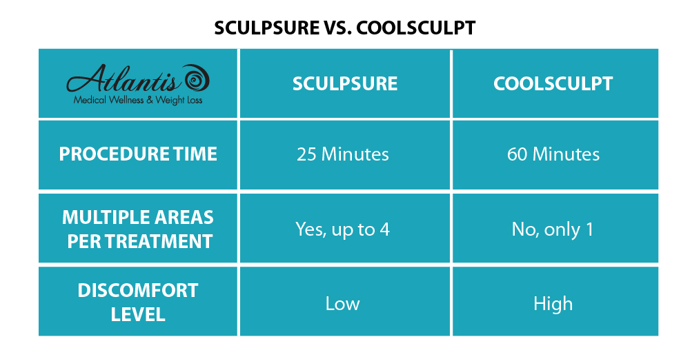 SculpSure Vs. CoolSculpt