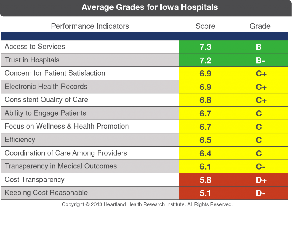 Grading Hospitals - Voices for Value