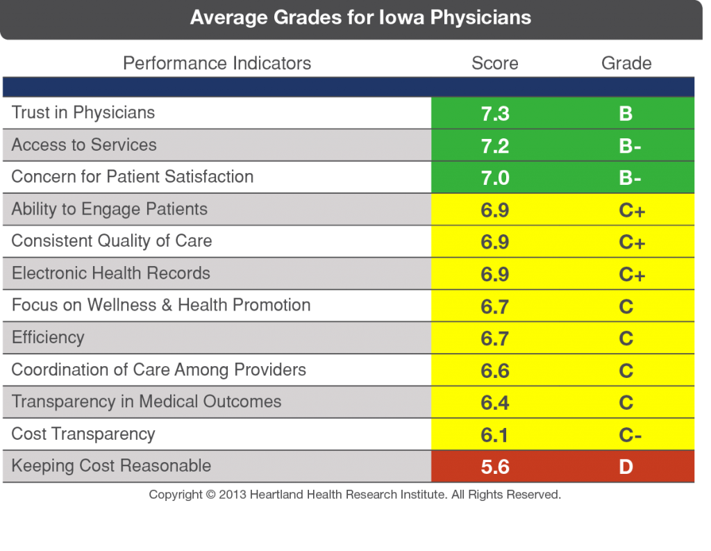 Grading Physicians - Voices for Value