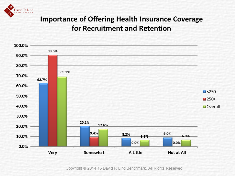 Importance of Offering Health Insurance in Iowa