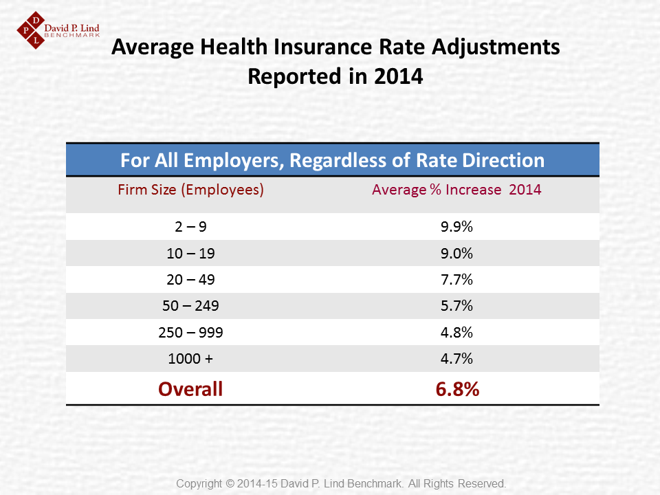 Average 2014 Rate Adjustments