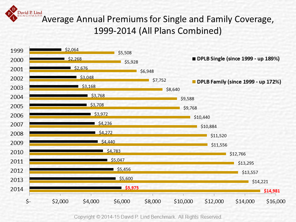 Average Annual Premiums in Iowa Since 1999