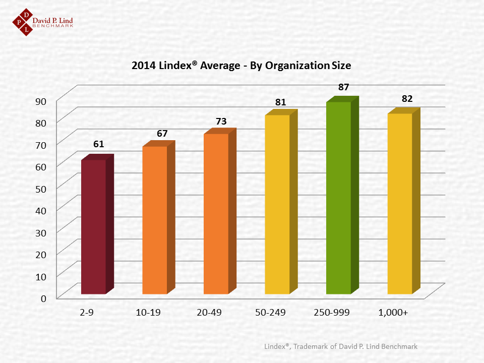 2014 Lindex by Organization Size
