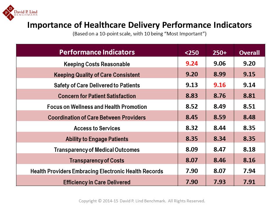 Iowa Employers Rank Performance Indicators